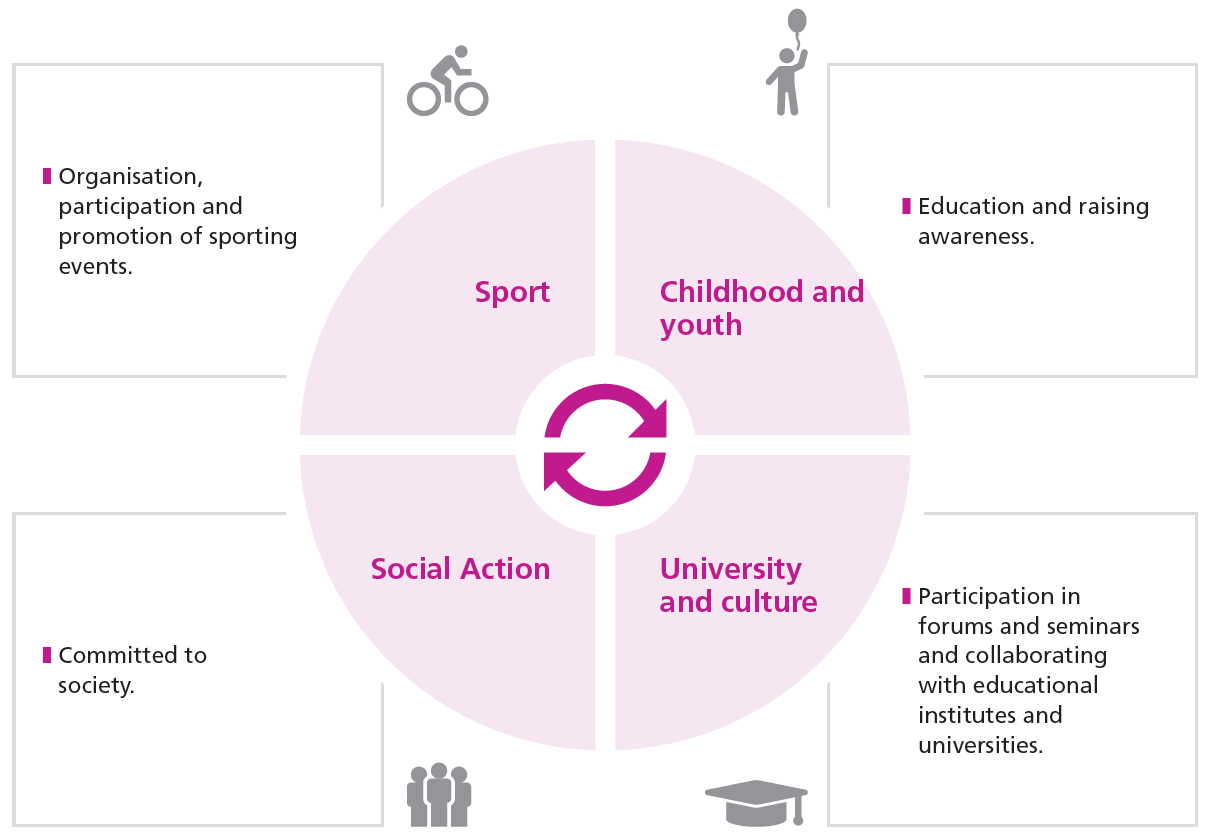 Sport: Organisation, participation and promotion of sporting events; Childhood and youth: Education and raising awareness; Social Action: Committed to society; University and culture: Participaton in forums and seminars and collaborating with educational institutes and universities