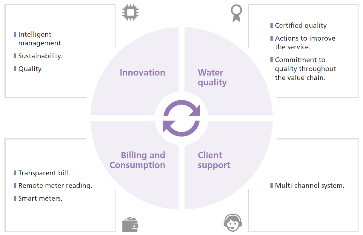 Innovation: Intelligent management, Sustainability, Quality; Water quality: Certified quality, Actions to improve the service, Comitment to quality throughout the value chain; Billing and Consumption: Transparent bill, Remote meter reading, Smart meters; Client Support: Multi-channel system